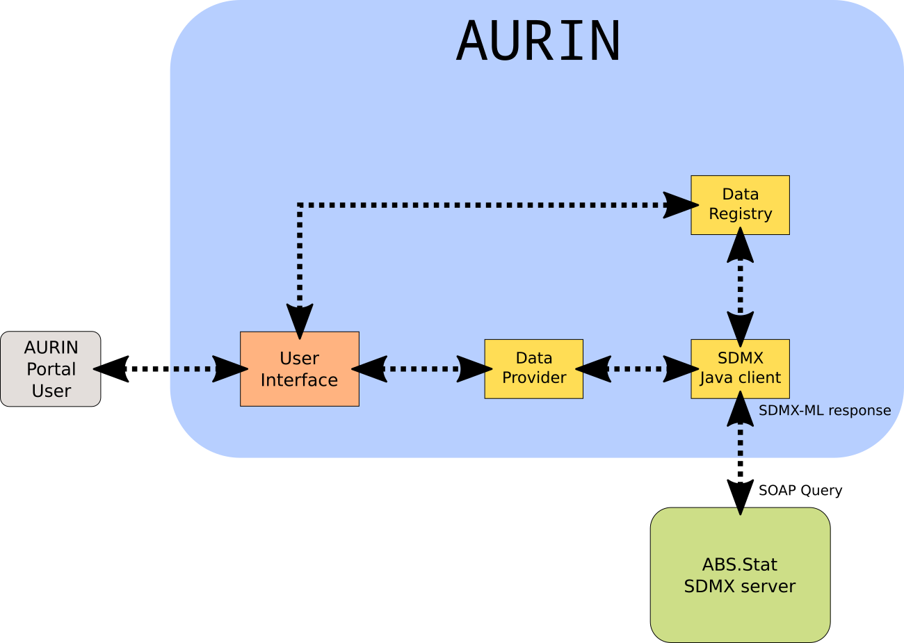 Abs federated data hub access and evaluation projection aurin flow chart nvjuhfo Choice Image